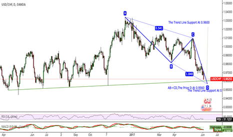 USDCHF: USDCHF Technical support cannot be ignored