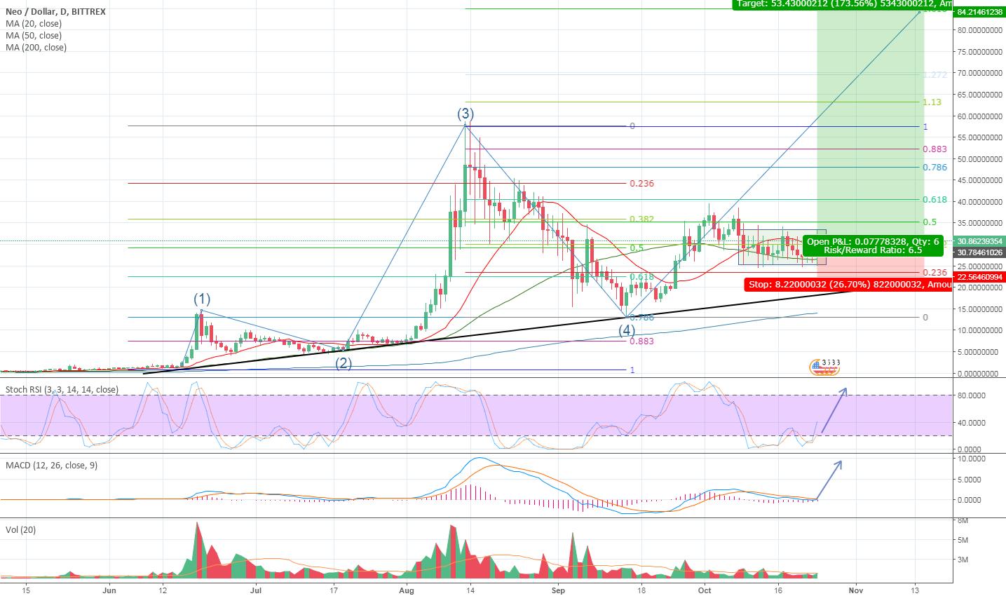 NEO / USD in the buy zone