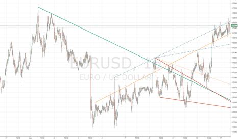 EURUSD: EUR/USD тестирует дневное динамическое сопротивление