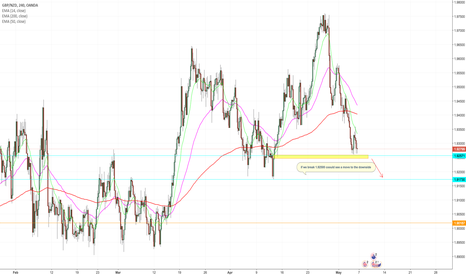 GBPNZD: GBP/NZD short idea for the upcoming week