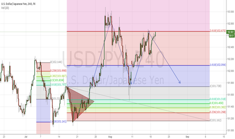 USDJPY: Fibonacci retracement