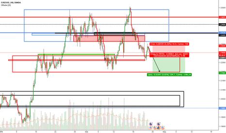 EURUSD: евро продал