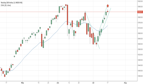 IUXX: Nasdaq 100 - My Opinion