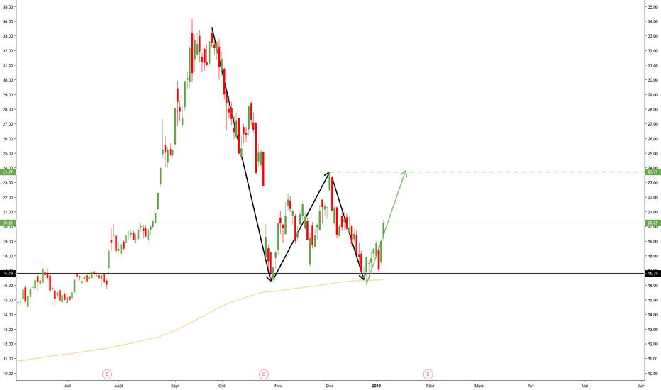 AMD: AMD : Double Bottom