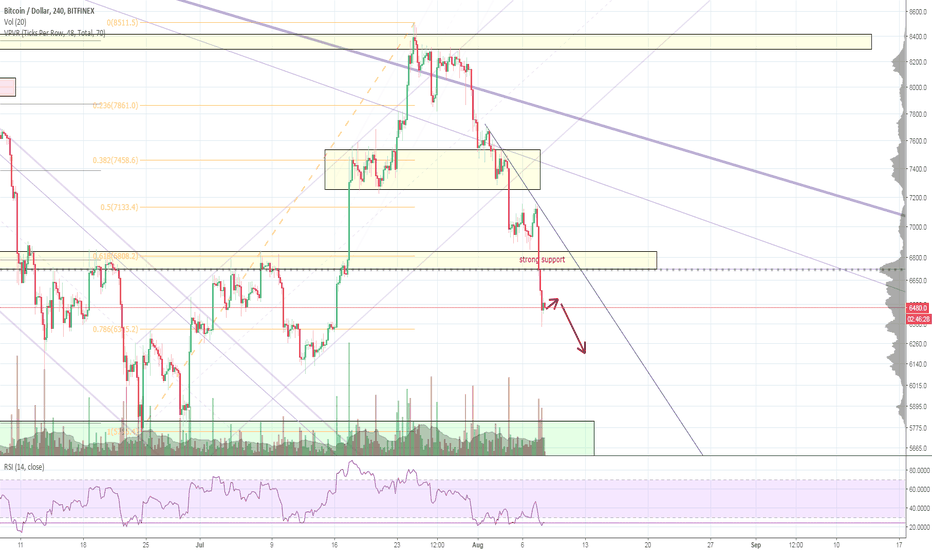 BTCUSD: Bitcoin has break the 6800 strong support