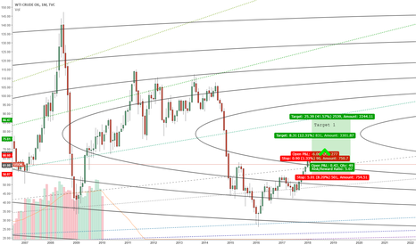 USOIL: OIL Long if it holds current levels.