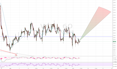 W1!: CBOT Wheat - turning bullish