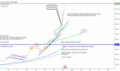 BTCUSD: #BTC LONG -ALL TA RULES BROKEN