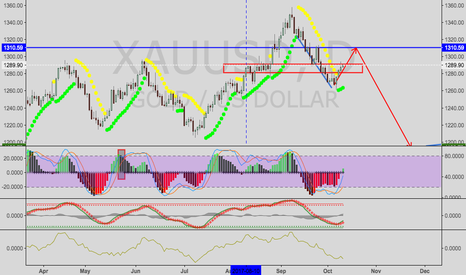 XAUUSD: Gold/USD-- buy then sell