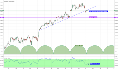 DE30EUR: DAX failing to rally back, signs of a break lower.