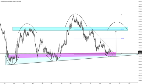 GBPAUD: GBPAUD: Position for an 800 Pip Launch Higher