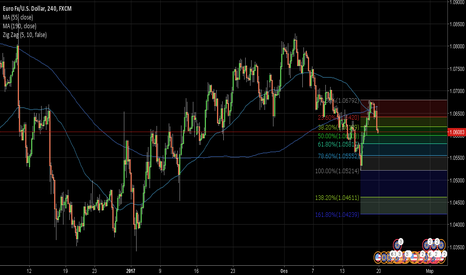 EURUSD: Евро ослабевает на фоне доллара