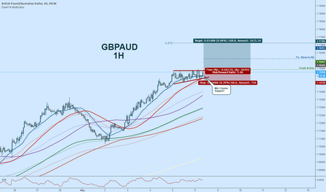 GBPAUD: GBPAUD Long:  High Base Ascending Triangle Breakout