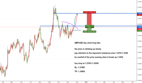 GBPUSD: GBPUSD day chart long idea
