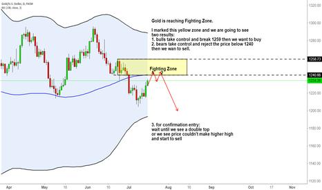 XAUUSD: Gold is reaching Fighting Zone.