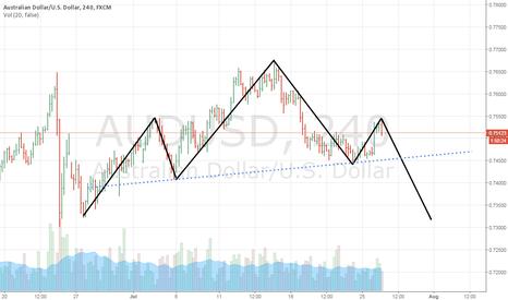 AUDUSD: Short Signal - 7/26/16 - Possible H&S