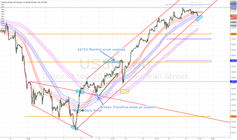 US30: US30 - Watching the 1H channel bottom for a dip reaction
