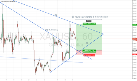 XAUUSD: Long Gold Double Support Bounce