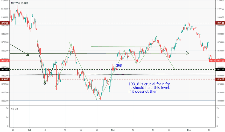 NIFTY: if it doesnot hold 10318
