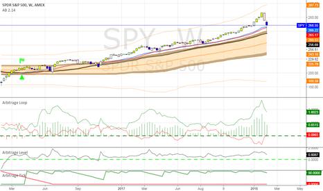 SPY: Short SPY First PT 256.70 Second PT 243.16 w/in 3 months
