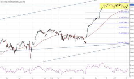 DJI: Dow Jones recovers