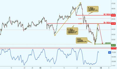 CADJPY: CADJPY 加元兑日元-接近阻力位,下跌!