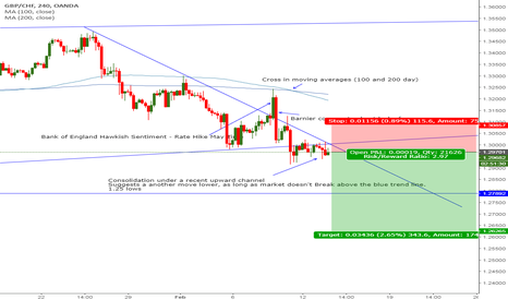 GBPCHF: GBPCHF - 4hr - My thoughts
