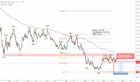 DBK: Deutsche Bank im Sinkflug nach Bruch der SHS Nackenline