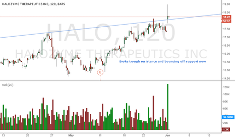 HALO: $HALO BREAKout