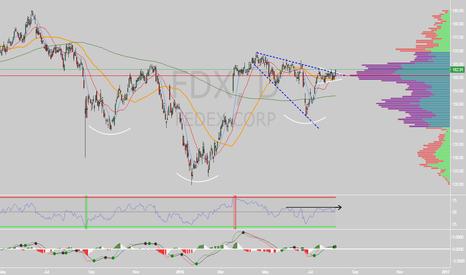 FDX: $FDX Inverted H&S