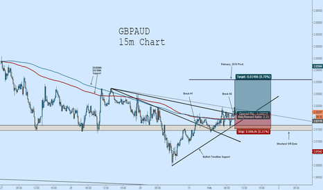 GBPAUD: GBPAUD Long: Breakout to New Monthly Pivot