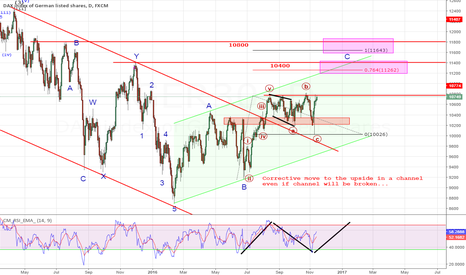 GER30: Corrective move to the upside in DAX -> wave B in progress?