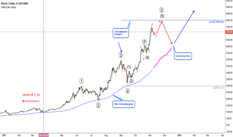 BTCUSD: BTCUSD-Watch this EMA and level 8000 for a retracement