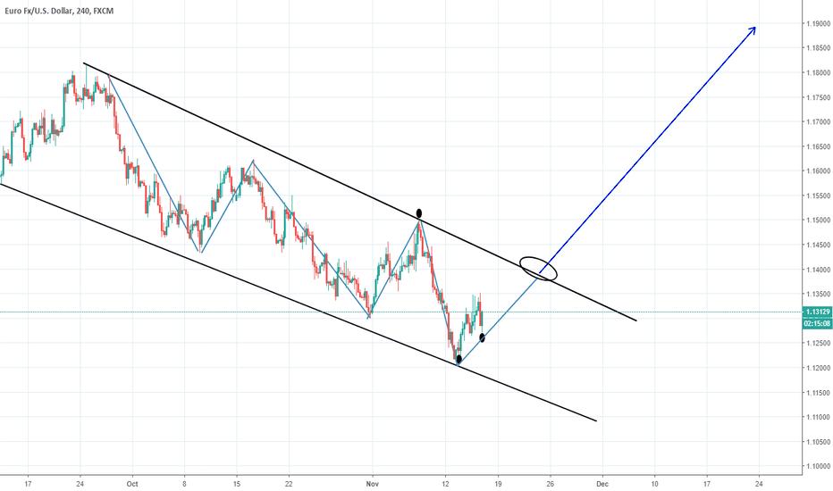 EURUSD: EURUSD 4H Reversal Strong Buy