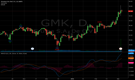 GMK: $GMK with Elliot Wave indicator