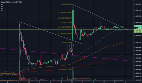 GUPBTC: Fake breakout $GUP #cryptocurrency #bitcoin #altcoins