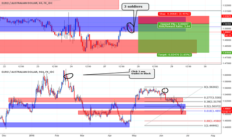 EURAUD: 3 soldiers & hit bouncing off of Blue zone