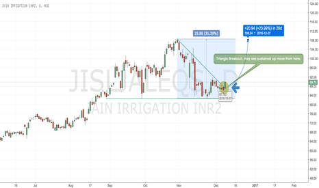 JISLJALEQS: Jain Irrigation - Breakout Trade