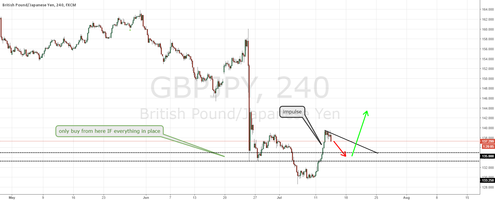 GBPJPY potential buy