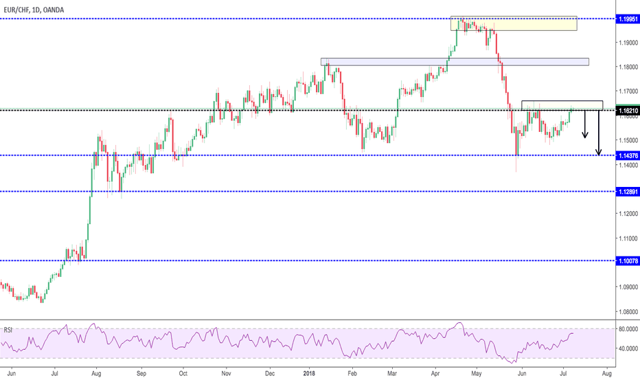 EURCHF: Possible Short Opportunity [Daily Chart]