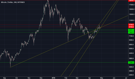 BTCUSD: BTC still in raising wedge and a possibility to test 7.8 or beyo