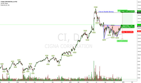 CI: Classic Double Bottom