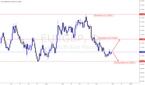 EURGBP: Initial outlook for this week is neutral