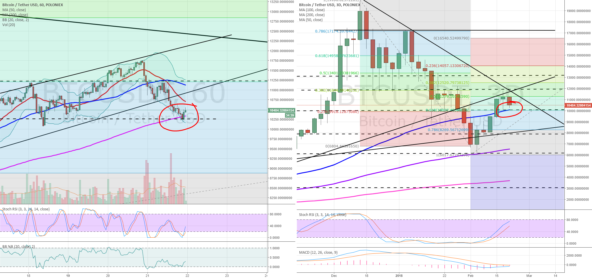 BTCUSD further evidence of a reversal possibility