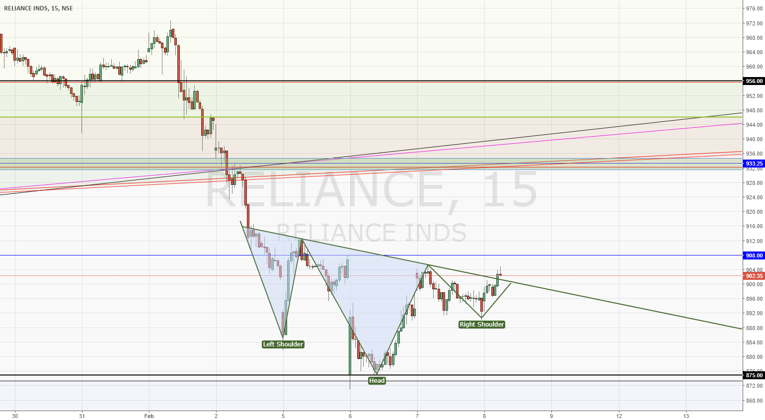 RELIANCE | Inv. Head & Shoulder | Target @ 930