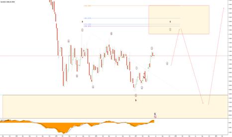EURUSD: EURUSD EW Analysis