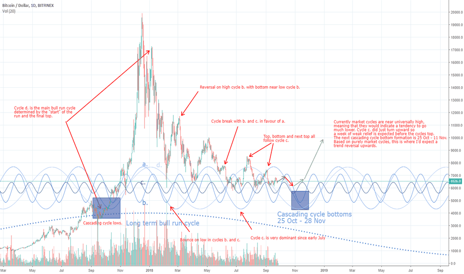 BTCUSD: BTCUSD Fourier Market Cycle Analysis and timing trend reversal