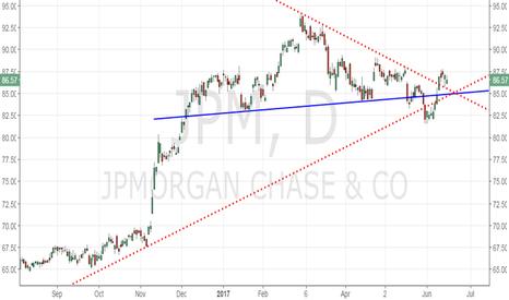 JPM: JP Morgan - Break below rising trend line would revive bears