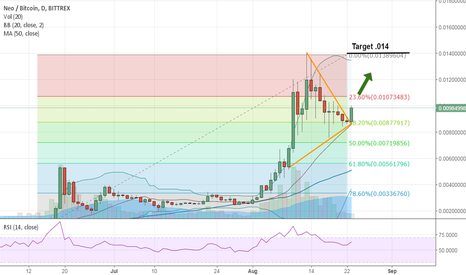 NEOBTC: NEO / BTC target. Price projection.