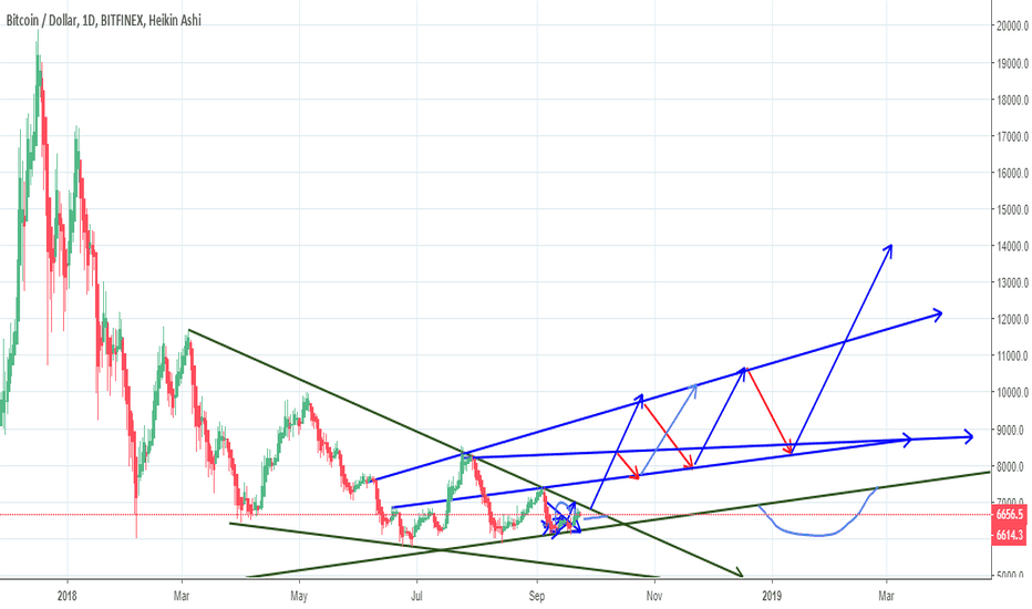 BTCUSD: the most likely falling wedge breakout?